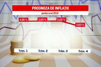 BNR a majorat uşor prognoza de inflație. Explicațiile lui Isărescu