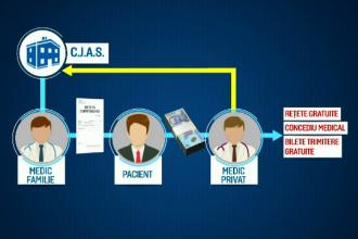 Medicii privați pot da rețete compensate, bilete de trimitere și concedii medicale