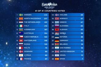 EUROVISION 2019. Notele au fost recalculate după ce un juriu a fost descalificat