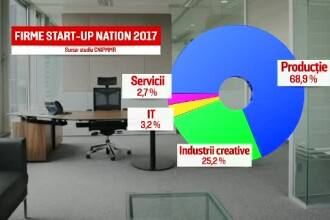 Start-Up Nation. Au promis locuri de muncă pentru a lua banii, dar acum nu găsesc angajați