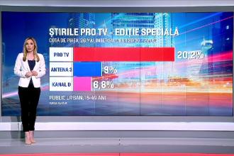 Pro TV, lider absolut de audienţă în ziua alegerilor