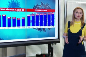 Numărul cazurilor de COVID-19, pe o pantă descendentă în România. Mesajul lui Nelu Tătaru