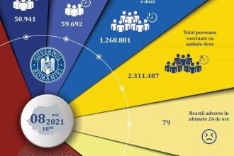 Un nou record de vaccinări în 24 de ore: 110.633 persoane. Câte reacții adverse s-au înregistrat