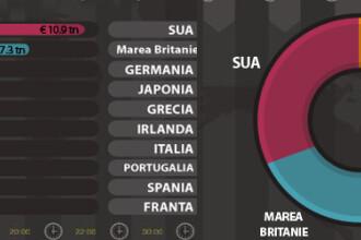 Graficul INTERACTIV al datoriilor. Cum arata Lantul Slabiciunilor in Europa. Cine datoreaza bani