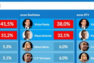 REZULTATE ALEGERI PREZIDENTIALE 2014. Primele EXIT-POLL-uri: Ponta vs Iohannis in turul 2. Rezultatul numaratorilor paralele
