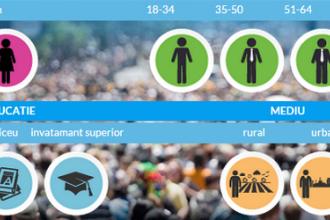 INFOGRAFIC: Clasamentul candidatilor in functie de profilul alegatorilor dupa 4 mari criterii: sex, varsta, educatie si mediu