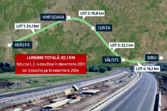 22 km noi din autostrada Sibiu-Orastie, dati in sfarsit in folosinta. Romania se misca insa incet si ramane la coada Europei