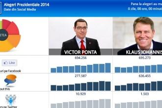 Iohannis vs. Ponta pe Facebook, la fel ca la urne: 55% - 45%. Cum l-a ajutat internetul sa castige alegerile. INFOGRAFIC
