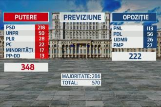 Lovitura pentru PSD: UDMR a decis sa iasa de la guvernare si ar putea ataca bugetul. Situatia actuala din Parlament