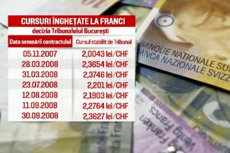 Ratele in franci elevetieni pentru clienti ai OTP Bank injumatatite, dupa proces. Avocat: