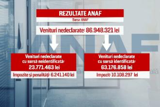 Zece bogati ai Romaniei, prinsi de Fisc cu averi nedeclarate de 20 de mil. euro. Impozitul URIAS pe care il vor plati acum