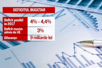 Pomenile electorale votate de alesi ar putea arunca in aer deficitul bugetar in 2017. Avertismentul analistilor financiari