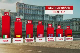 Cativa romani din strainatate au votat deja pentru alegerile parlamentare. Mesajul pus pe Facebook de un barbat