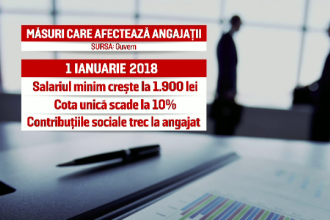 """Răsturnare de situaţie. Ionuț Mișa a anunţat că miercuri va fi adoptată """"revoluţia fiscală"""""""