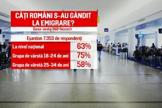 "75% dintre tineri se gandesc sa plece din tara. Sociolog: ""Romania e o oala sub presiune"""