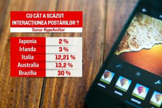 Instagram testează ascunderea like-urilor în România. Ce efecte are schimbarea