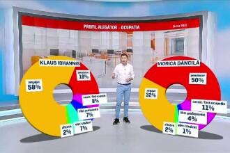 Cifrele alegerilor prezidențiale 2019. Cum a reușit Iohannis să o învingă pe Dăncilă