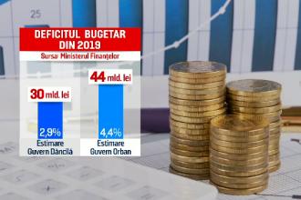 Guvernul aprobă rectificarea bugetară. Cifrele celui mai mare deficit din ultimii ani