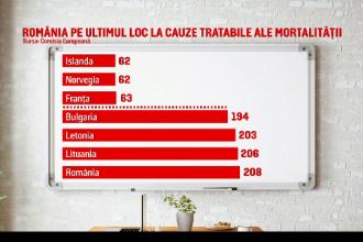 Dezastru în Sănătate. România, țara cu cea mai mare rată a deceselor din cauze tratabile din UE