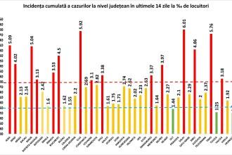 Sălaj, primul județ unde rata de infectare trece de 6, Clujul – 5,92