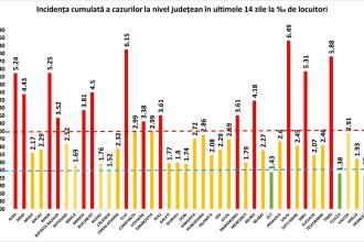 Județele din România unde rata de incidență Covid a depășit 6 la mia de locuitori