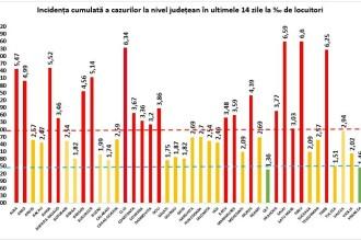 Coronavirus România. În 4 județe din țară s-a depășit rata de incidență de 6 la mia de locuitori