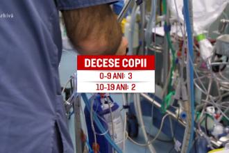 10% dintre bolnavii de Covid-19 din România sunt copii și adolescenți. Cinci dintre ei au murit