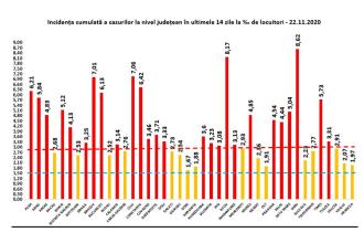 Rata de infectare în Ilfov rămâne 8,17. Sibiu rămâne pe primul loc în țară cu 8,62. Capitala - 6,13