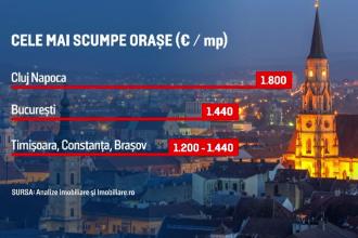 Pandemia schimbă părerile românilor în materie de locuințe. Care sunt cele mai căutate imobile