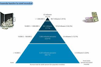 0,7% din populatie controleaza 41% din banii Planetei. Locuitorii unei tari europene, cei mai bogati