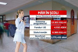 Cum va selecta statul merele de 15 milioane euro care vor ajunge pe mesele tuturor elevilor romani