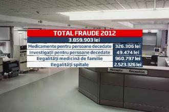 Sanatatea pierde 1 mil. EUR doar din decontari fictive. Cum se fac analize pe numele altor persoane