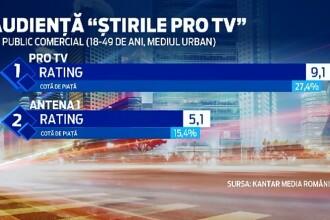 ProTV a fost si in saptamana care a trecut cea mai urmarita televiziune din Romania.