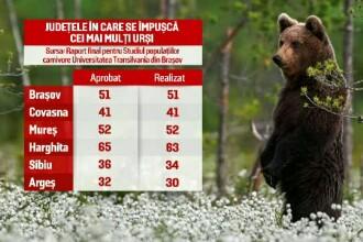 Peste 20.000 de romani au semnat petitia online impotriva uciderii a 1700 de animale salbatice