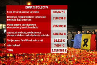 Cum au fost folosite cele 2 milioane de euro stranse in Campania