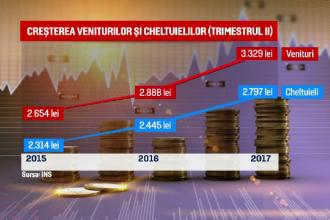 Pe ce cheltuie românii salariile. Doar 16 lei pe lună pentru sănătate și educație