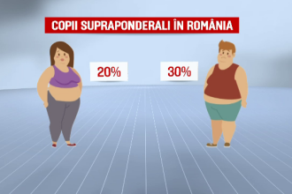 Semnalul de ALARMĂ tras de OMS: Avem de 10 ori mai mulţi copii obezi pe glob faţă de acum 4 decenii