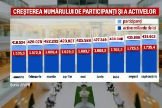 Câți români au optat pentru o pensie facultativă și ce beneficii au