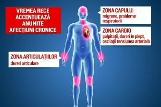 Risc de infarct şi AVC, din cauza schimbării bruşte a temperaturilor
