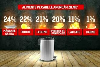 Românii aruncă 6.000 de tone de mâncare PE ZI. Soluţia găsită de câţiva tineri din Cluj