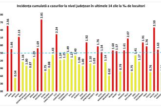 Rata de incidență a Covid-19 în București este de 2,81. Alte 16 județe au o rată de infectare de peste 1,5