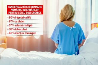 Pacienții cronici, puternic afectaţi de măsurile speciale luate în spitale din cauza pandemiei