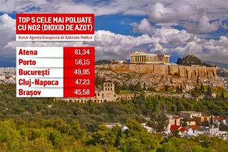 Capitala și alte orașe din România, în Top 5 cele mai poluate localități din Europa. Avertismentul specialiștilor