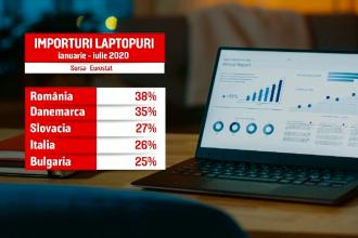România a cumpărat pe perioada pandemiei cele mai multe laptopuri dintre țările europene