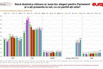 Sondaj IMAS: USR-PLUS se apropie de PSD în opţiunile alegătorilor. PNL este în scădere