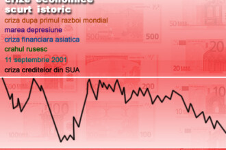 Economia mondiala sub asediu!
