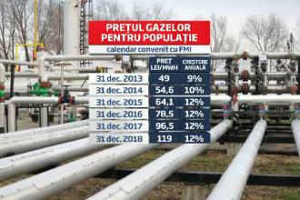 Calendarul cresterii pretului la gaz pana in 2018. De la 1 oct., populatia va plati cu 1% mai mult