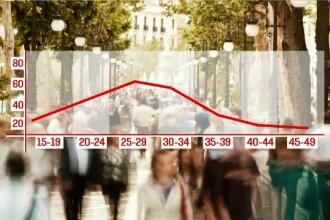 Statistica alarmanta a INS, privind declinul demografic in Romania. Care sunt cauzele acestui fenomen