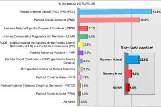 Sondaj INSCOP: liberalii, peste PSD, dar in scadere. Cate voturi ar obtine partidul lui Gabriel Oprea