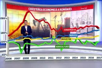 Ce spun analiștii financiari despre economia României. Grija premierului Tudose